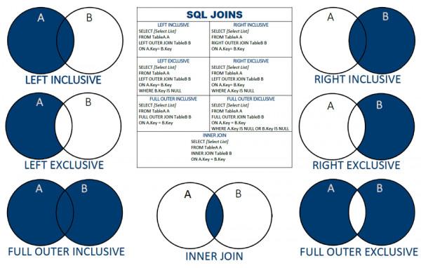 Sql join kullanımı
